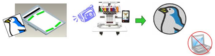 Numérisation d'illustrations - Kit de mise à jour My Design Center Brother PR1050X