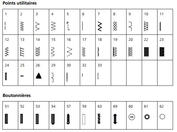 Points utilitaires et boutonnières de la machine à coudre Bernina 740