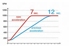 Función de aceleración de alta velocidad
