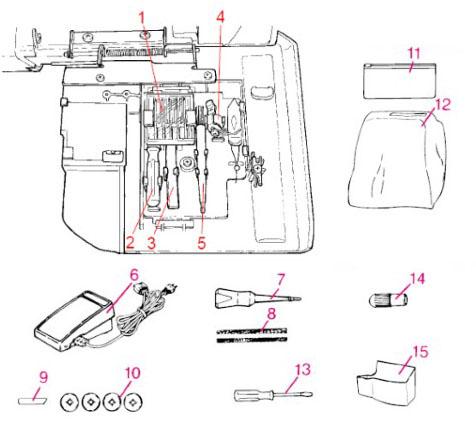 Accessoires de la surjeteuse Juki MO-734DE