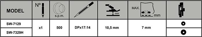 Caractéristiques techniques de la machine à coudre Sewmaq SW-7329H