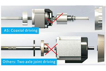 Entraînement coaxial - Machine à coudre industrielle Jack A5
